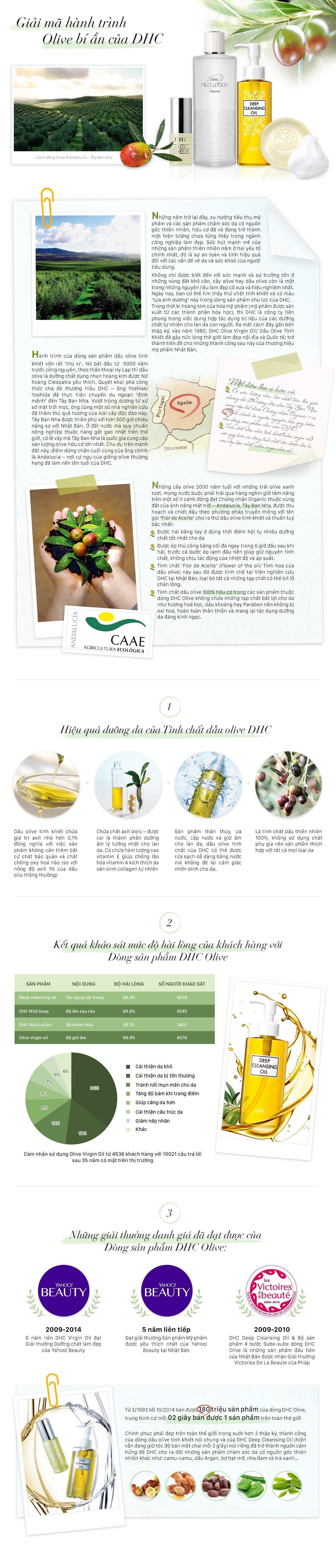 Bộ olive chăm sóc da DHC Olive Skincare set DHC Việt Nam