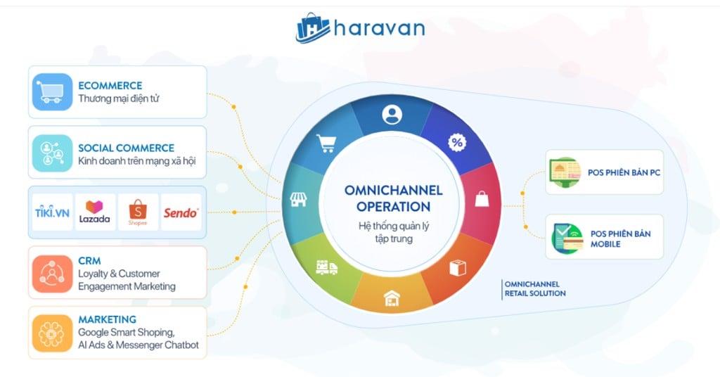 Hiểu về bán hàng hợp kênh Omnichannel từ chia sẻ của chuyên gia