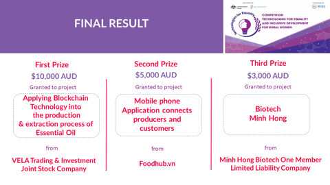 [VELA GROUP] Dự án Apply Blockchain for Essential Oil Supply Chain đạt Quán quân Tech4Equality