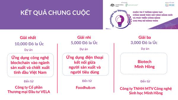 Applying Blockchain Essential Oil - Hoa Thom Co La - Vietnam