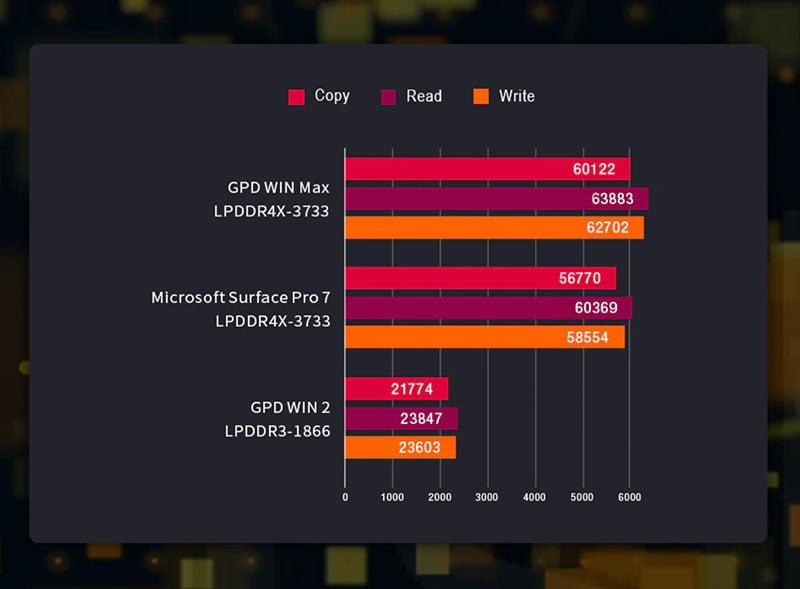 Laptop mini PC máy tính bỏ túi tích hợp máy chơi game GPD WIN MAX 8 inches, CPU I5 1035G7, RAM 16GB, SSD 512GB, Pin 15000mAh