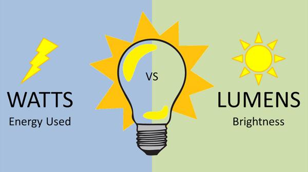 sự khác nhau của lumnes và watts