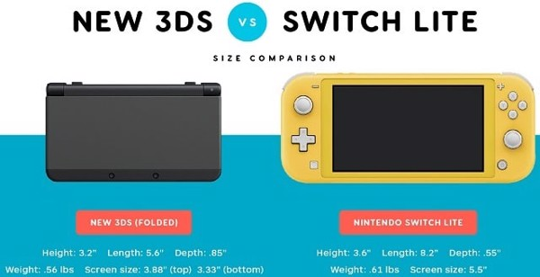 new 3ds vs nintendo switch lite