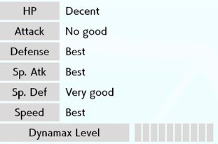 Chỉ số IV Pokemon là gì? Cách kiểm tra IV Pokemon.