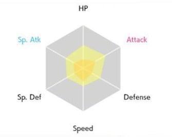 Cách kiểm tra IV Pokemon là gì khi chưa có Judge Function