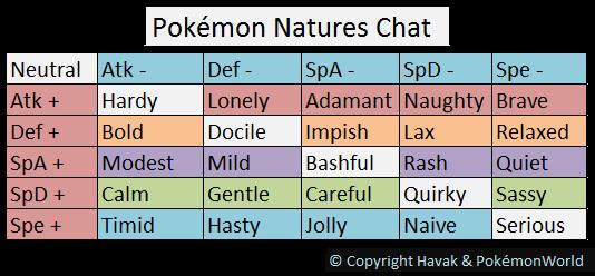 Nature sẽ ảnh hưởng đến khả năng tăng giảm IV EV của Pokemon