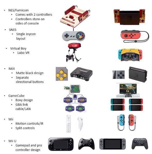 Nintendo Switch là gì