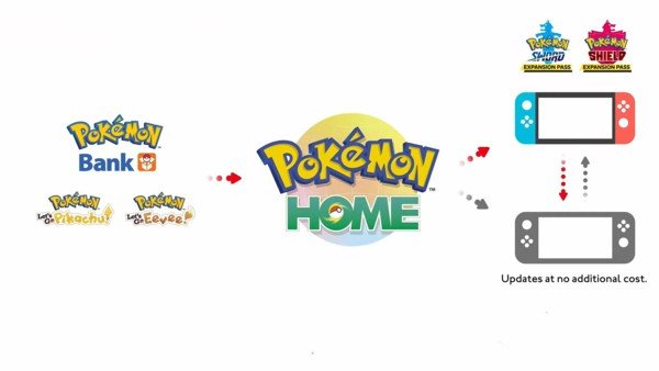 Pokemon HOME thay thế Pokemon Bank