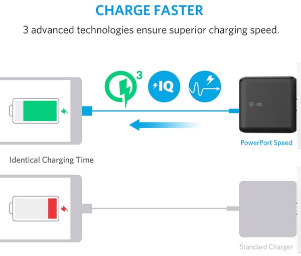 ANKER POWERPORT SPEED 2 WITH QUICK CHARGE 3 0