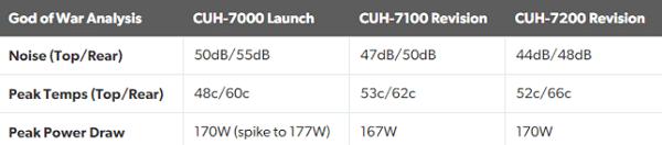 so sánh 3 đời máy Ps4 Pro