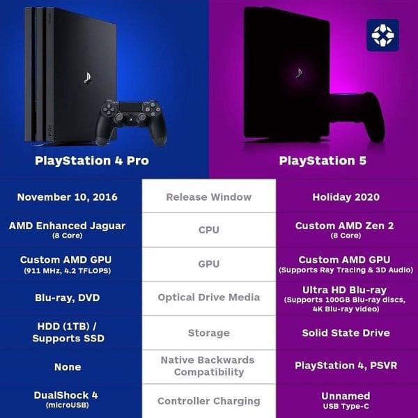 cấu hình ps5 so sánh với PS4 Pro