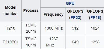 so sánh cấu hình Nintendo Switch chip Tegra X1 mới