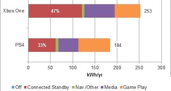 so sánh điện năng tiêu thụ máy chơi game