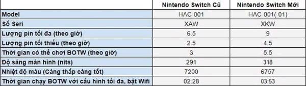 so sánh thời gian chơi game Nintendo Switch