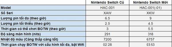 thông số kỹ thuật cấu hình Nintendo Switch 2019