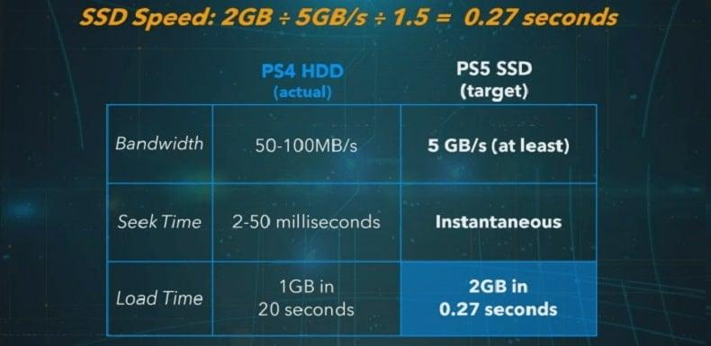 tốc độ tải game ps4 ssd ps5