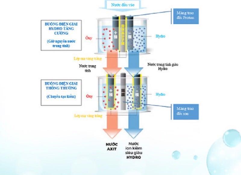 Công nghệ điện giải kép (Hybrid Double Electronic System)