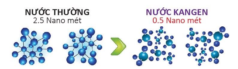 Kangen phân tử siêu nhỏ