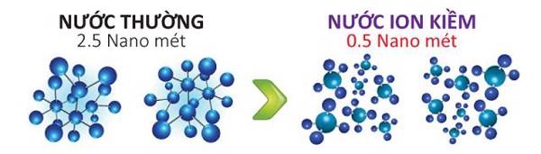 Những phân tử nước siêu nhỏ hoạt động rất tốt