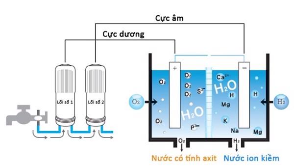 Quá trình lọc nước ion kiềm