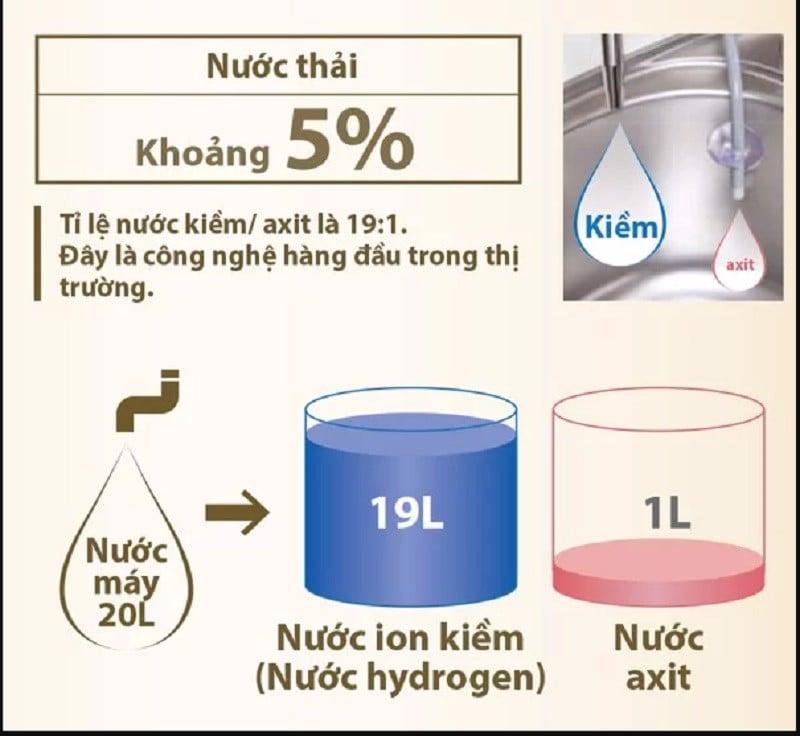 Tỷ lệ nước axit xả thải so với nước ion kiềm ở máy lọc nước Fujiiryoki HWP-55