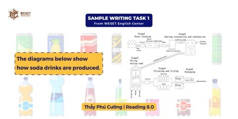 GIẢI ĐỀ IELTS WRITING TASK 1 | DẠNG PROCESS/DIAGRAM