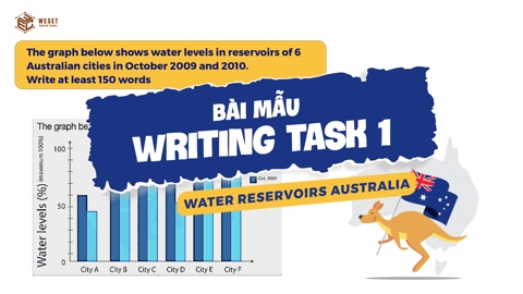 GIẢI ĐỀ IELTS | SAMPLE WRITING TASK 1 | DẠNG BAR CHART - WATER RESERVOIRS AUSTRALIA