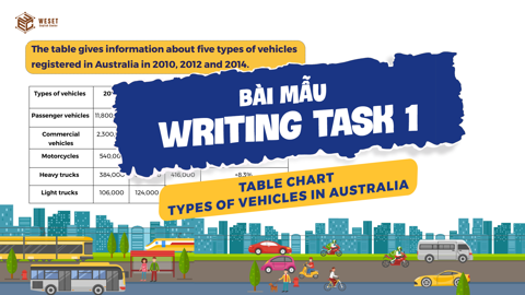 GIẢI ĐỀ IELTS | SAMPLE WRITING TASK 1 | TABLE CHART - TYPES OF VEHICLES IN AUSTRALIA