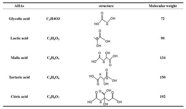 Các loại AHAs thường được dùng trong mỹ phẩm. Loại nào có khối lượng phân tử càng nhỏ thì có khả năng thẩm thấu càng cao và do đó hoạt động trên da cũng mạnh hơn.