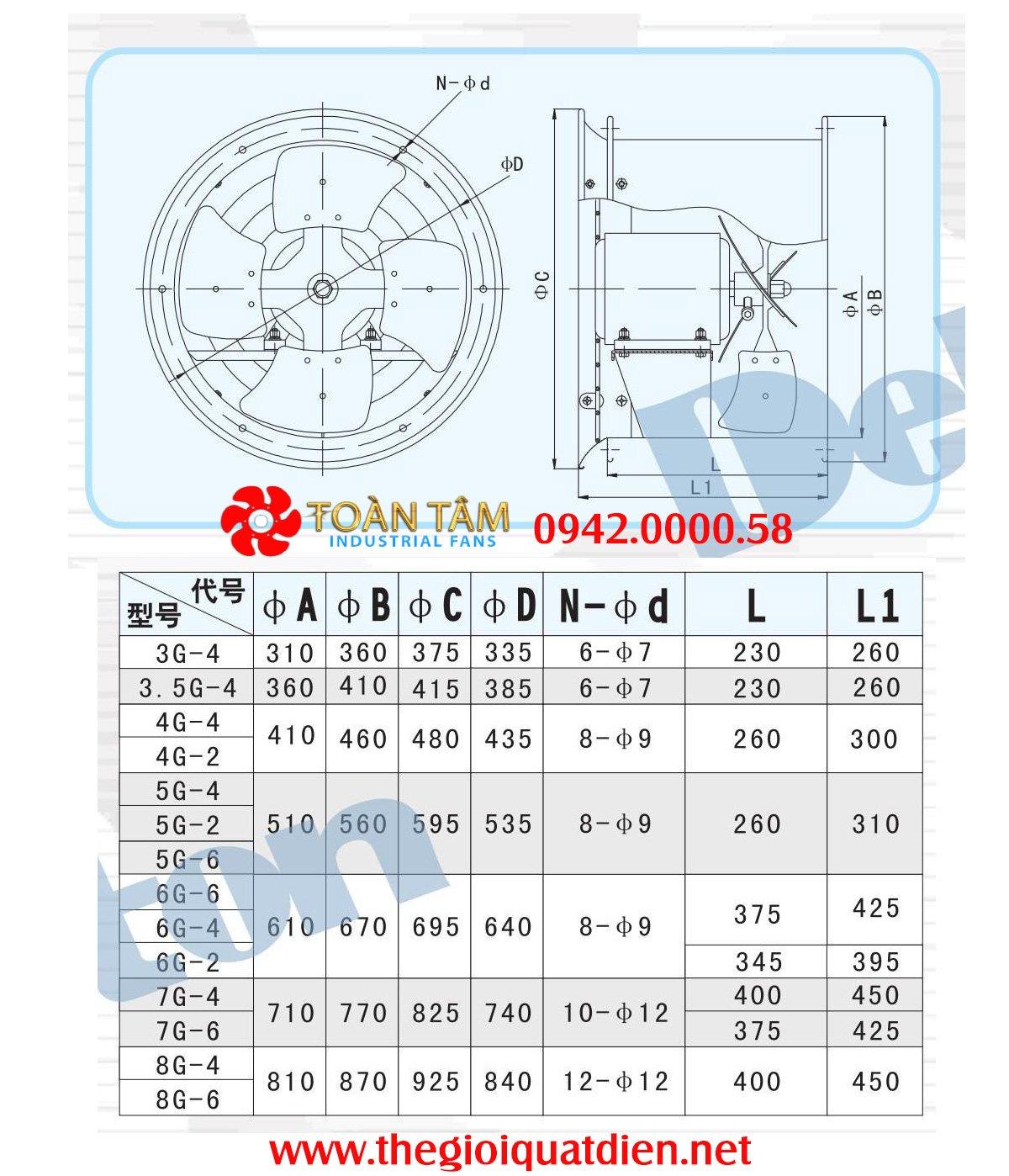 thông số kỹ thuật quạt thông gió deton DFG