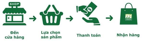 Hướng dẫn mua hàng và thanh toán tại Mekông Megumi 1