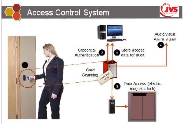 Sơ đồ hệ thống của Access Control