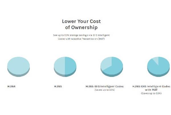 Chuẩn nén H.265 và Intelligent Codec giúp tiết kiệm tới 90% lưu trữ và băng thông