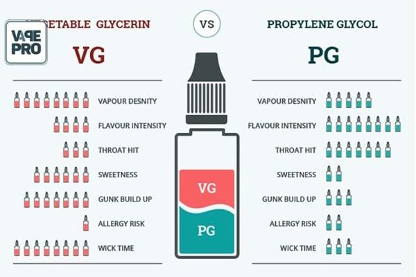 pg-vg-la-gi