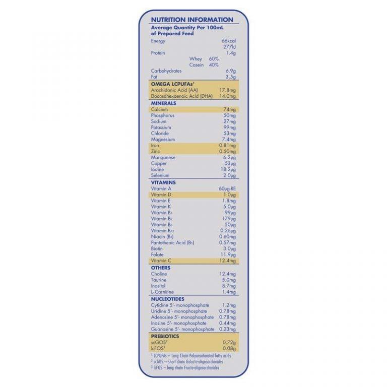 Hàm lượng dinh dưỡng trong các thành phần sữa Aptamil Profutura Số 1