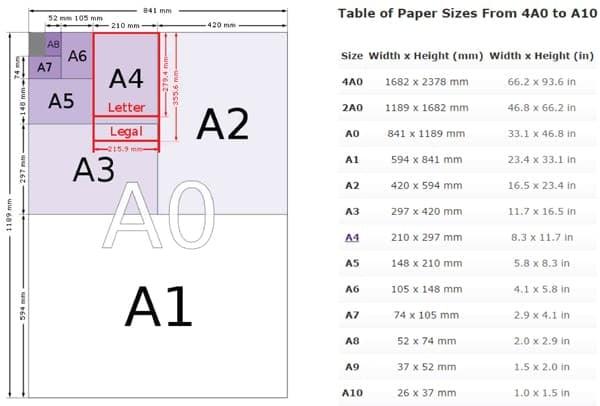 Kích thước khổ giấy đơn vị Cm