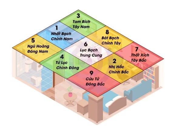 Các vị trí trong căn nhà năm 2021