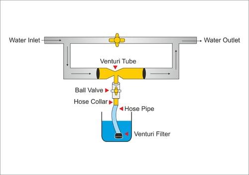 lắp đặt bộ châm phân Venturi
