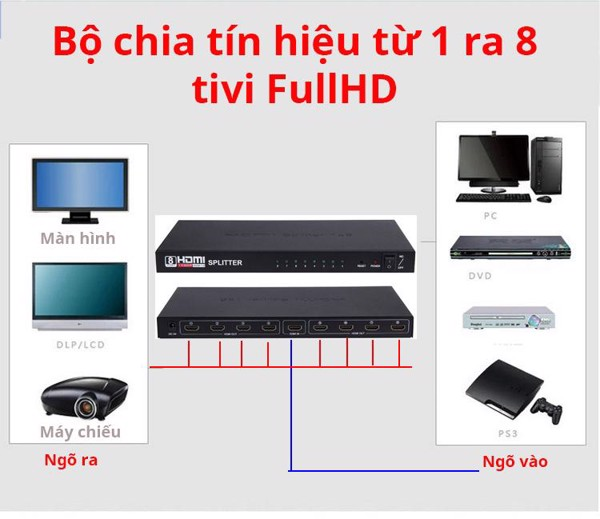 Splitter HDMI 1 ra 8