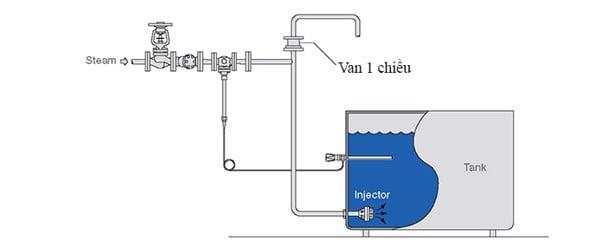 Van một chiều ứng dụng trong hệ thống máy bơm