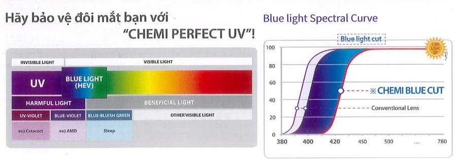 Mục đích sử dụng tròng kính Chemi U6 Perfect UV