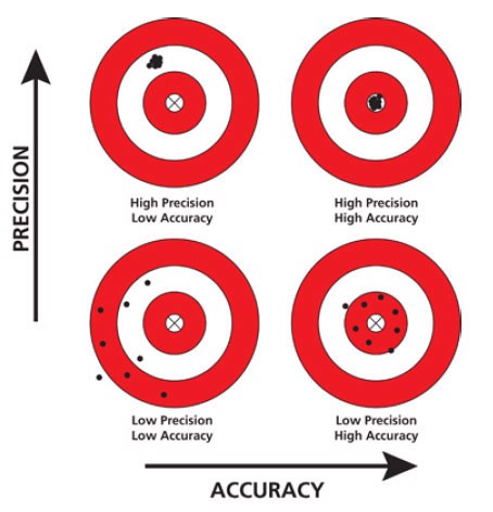 So sánh Accuracy vs Precision trong bài thi PMP