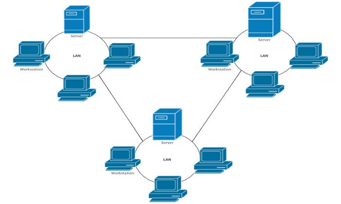 wan - Hệ thống mạng cơ bản
