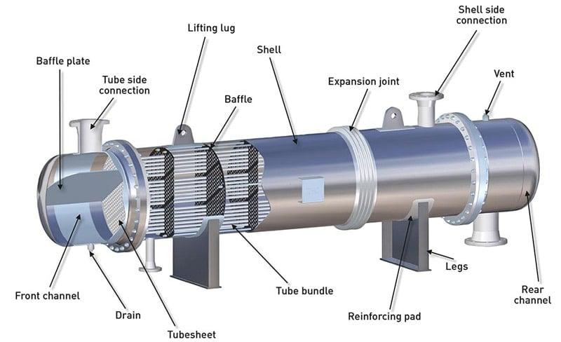 thiết bị trao đổi nhiệt dạng ống chùm