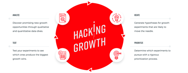 https://cgo.vn/blogs/quy-trinh-growth-hack/quy-trinh-tung-buoc-growth-hacking-doanh-nghiep