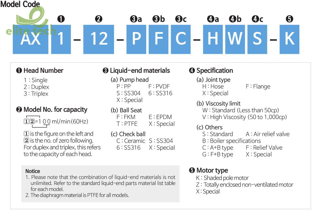 Bơm Định Lượng CHEONSEI AX Series – Metering Pump