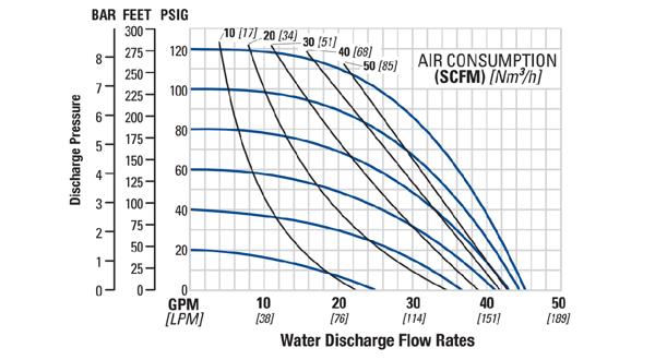 Bơm Màng WILDEN P2 Pro-Flo Clamped Metal Flow Curve
