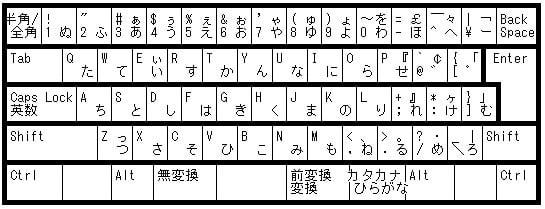 Bàn phím tiếng Nhật