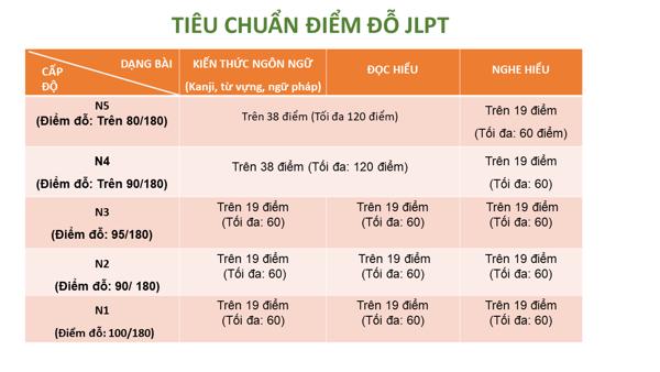 Điểm chuẩn, điểm liệt JLPT N3