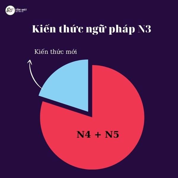 kiến thức ngữ pháp N3